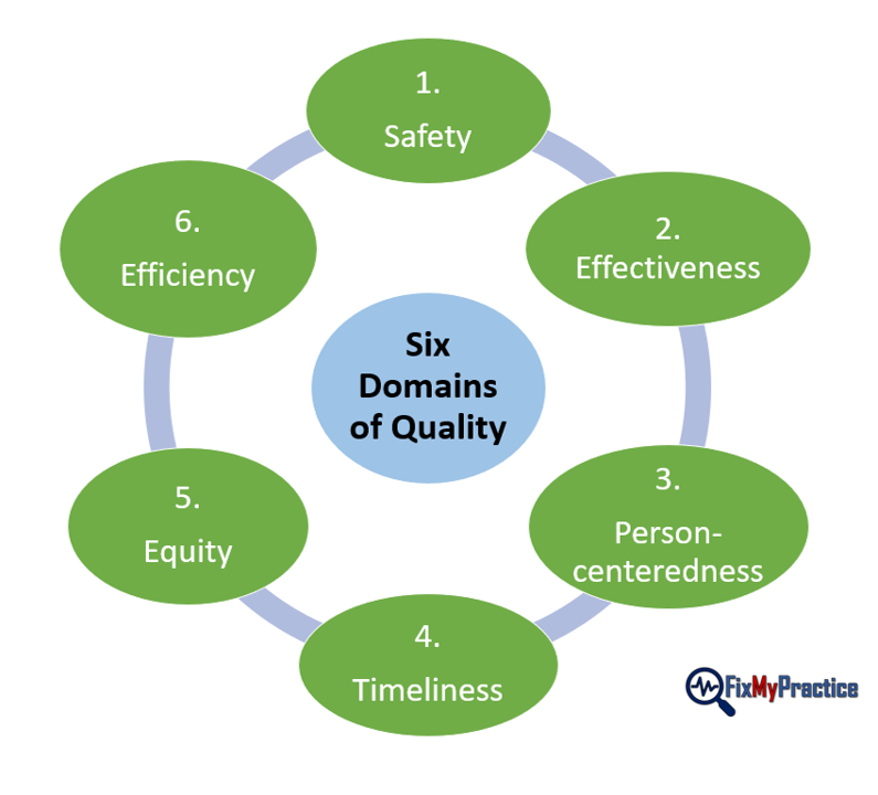 Domains of Care Quality